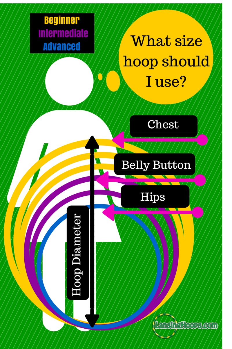 Learn How To Hoop On Your Waist Lansing Hoops